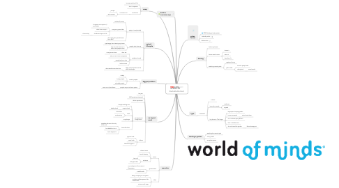 Mind Map: Rachelle Eerhart