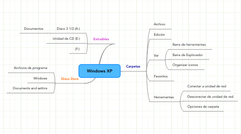 Mind Map: Windows XP