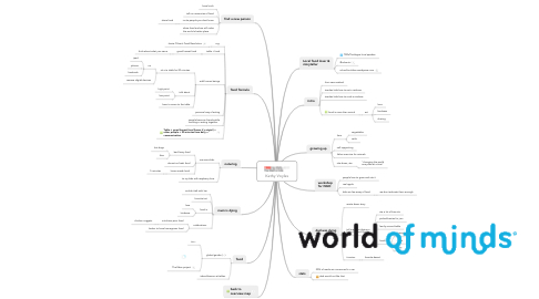 Mind Map: Kathy Voyles