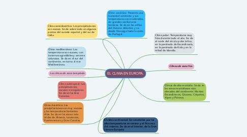 Mind Map: EL CLIMA EN EUROPA.