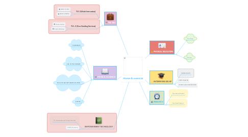 Mind Map: Home Economics