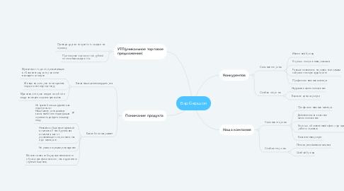Mind Map: Барбершоп