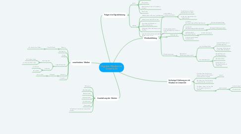 Mind Map: Digitale Medien im Unterricht