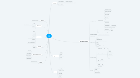 Mind Map: Data Lake