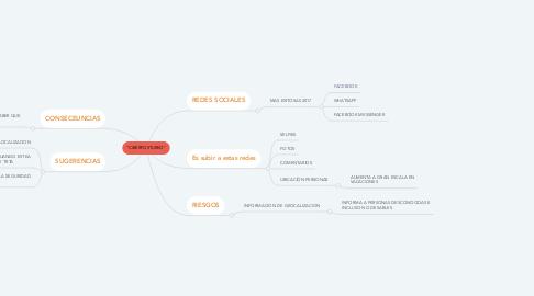 """Mind Map: """"CIBERPOSTUREO"""""""