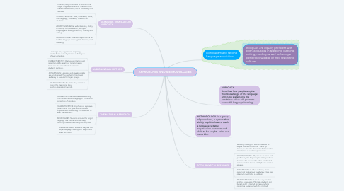 Mind Map: APPROACHES AND METHODOLOGIES