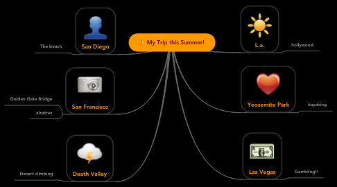 Mind Map: My Trip this Summer!