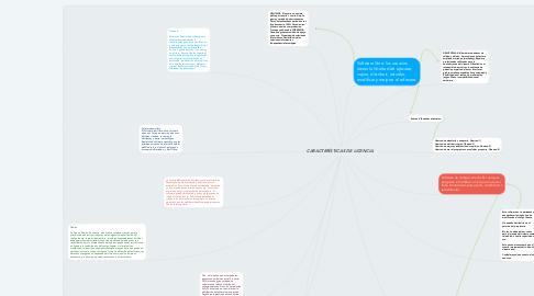 Mind Map: CARACTERÍSTICAS DE LICENCIA.