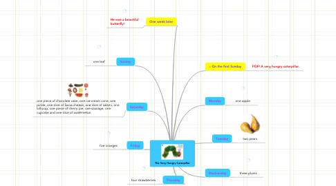 Mind Map: The Very Hungry Caterpillar