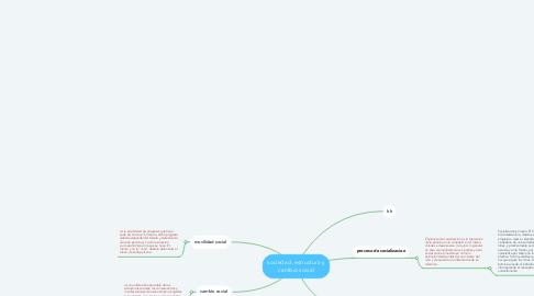 Mind Map: sociedad ,estructura y cambio social