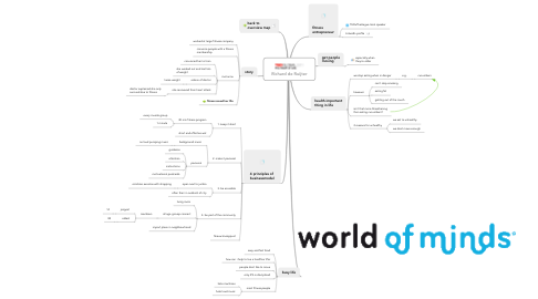 Mind Map: Richard de Ruijter