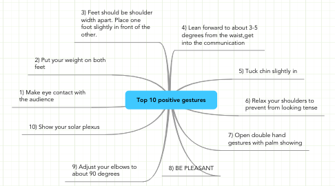 Mind Map: Top 10 positive gestures