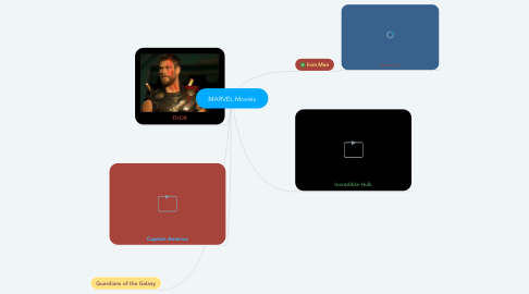 Mind Map: MARVEL Movies