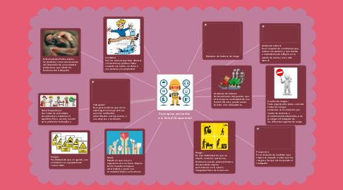 Mind Map: Conceptos asociados  a la Salud Ocupacional