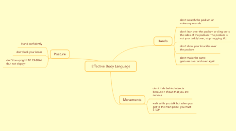Mind Map: Effective Body Language