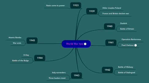 Mind Map: World War two