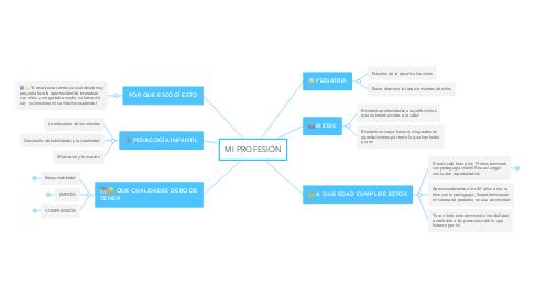 Mind Map: MI PROFESIÓN