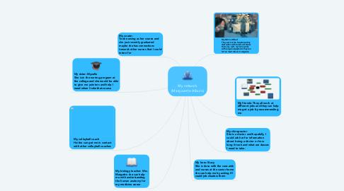 Mind Map: My network (Margarette Alburo)
