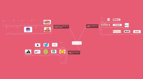 Mind Map: Tipos de logos