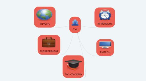 Mind Map: TVL