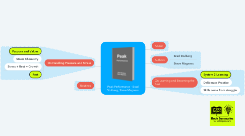 Mind Map: Peak Performance - Brad Stulberg, Steve Magness