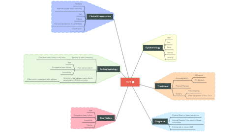 Mind Map: DVT