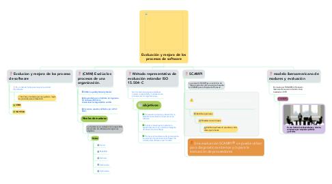 Mind Map: Evaluación y mejora de los procesos de software