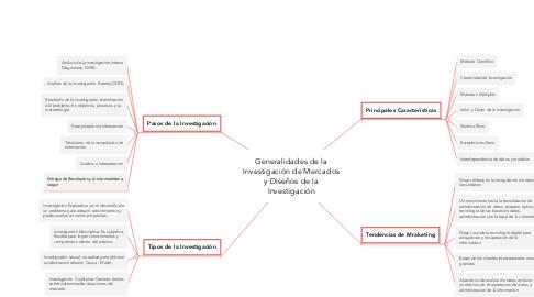 Mind Map: Generalidades de la Investigación de Mercados y Diseños de la Investigación
