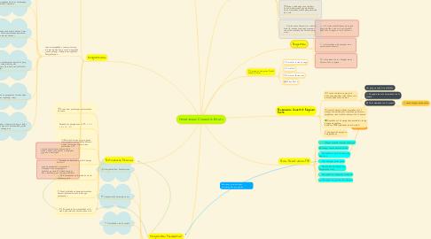 Mind Map: Penerimaan Domestik Bruto