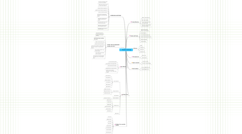 Mind Map: Caroline's mind map
