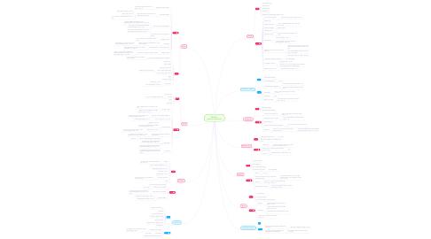 Mind Map: HARAM - personkarakteristik