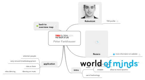 Mind Map: Péter Fankhauser
