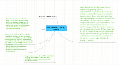 Mind Map: VIDEOCÁMARA A CONTROLREMOTO