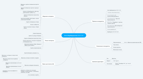 Mind Map: Сеть Барбершопов MADCAP