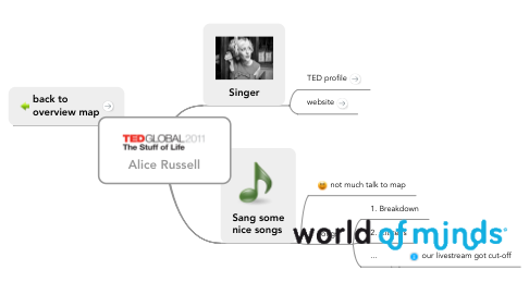 Mind Map: Alice Russell