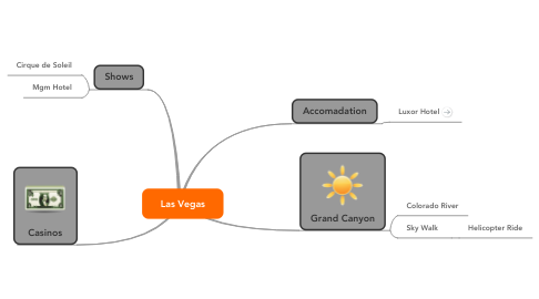 Mind Map: Las Vegas