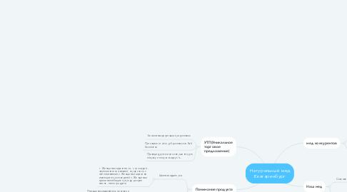 Mind Map: Натуральный мед Екатеринбург