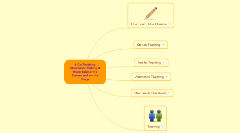 Mind Map: 6 Co-Teaching Structures: Making it Work Behind the Scenes and on the Stage