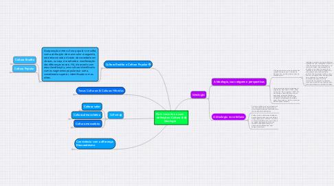 Mind Map: Dois conceitos e suas definições: Cultura & Ideologia