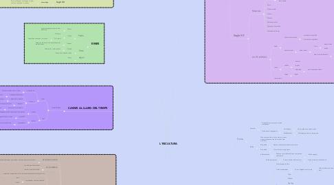 Mind Map: L'ESCULTURA
