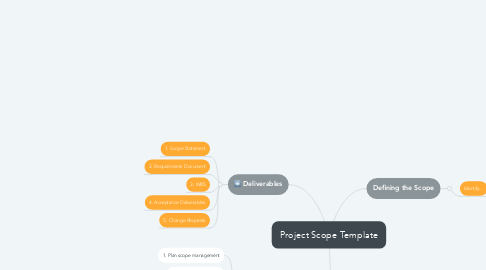 Mind Map: Project Scope Template