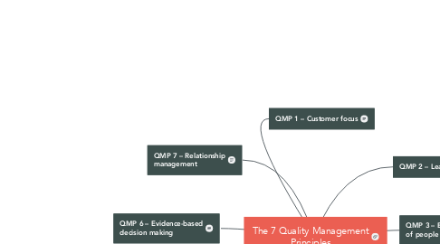 Mind Map: The 7 Quality Management Principles