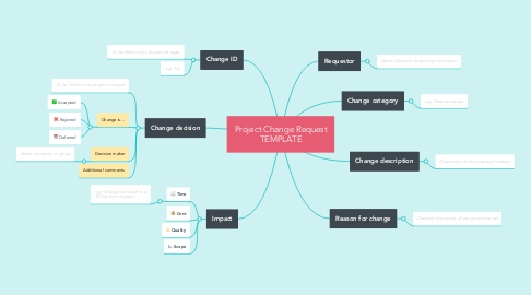 Mind Map: Project Change Request TEMPLATE