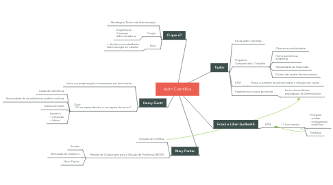 Mind Map: Adm Cientifica