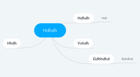 Mind Map: Hdhdh