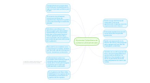 Mind Map: Economía Colombiana en contexto Latinoamericano