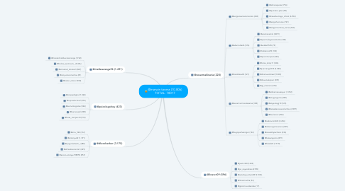 Mind Map: @marwin tavera (10.806) TOTAL: 78017