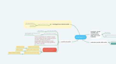 Mind Map: sociologia 1.1