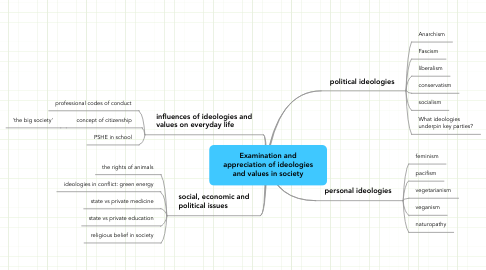 Mind Map: Examination and appreciation of ideologies and values in society