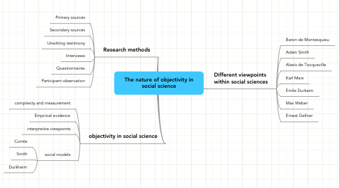 Mind Map: The nature of objectivity in social science